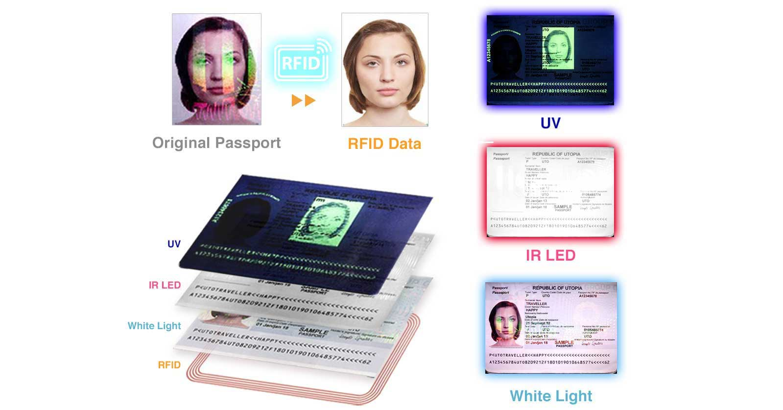 Capable of reading MRZ and visual zone data with 3 light sources.
